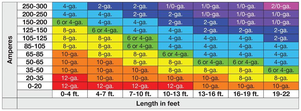 amp wiring size chart wiring diagram data schema