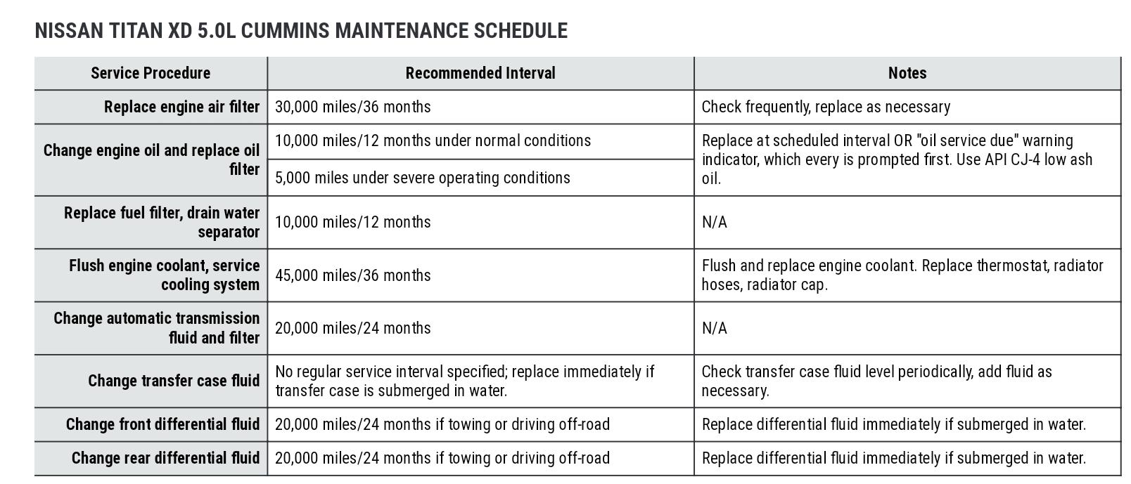 Maintenance Schedule | Nissan Titan XD Forum